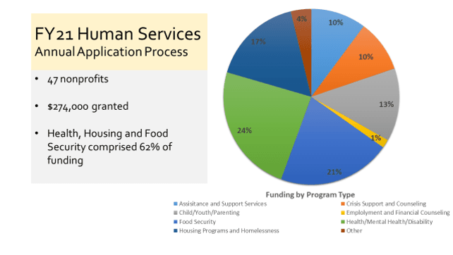 Human Services Funding FY21